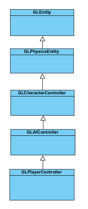 playercontroller